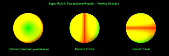 3ds max falloff camera direction